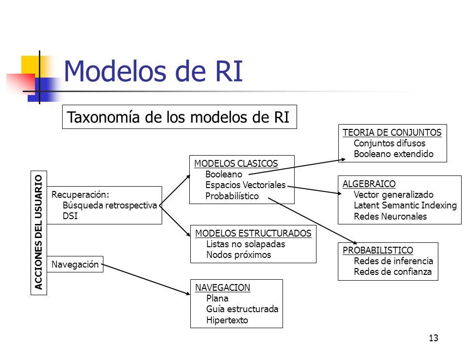 13 Modelos de RI Taxonomía de los modelos de RI Recuperación: Búsqueda retrospectiva DSI Navegación MODELOS CLASICOS Booleano Espacios Vectoriales Pro