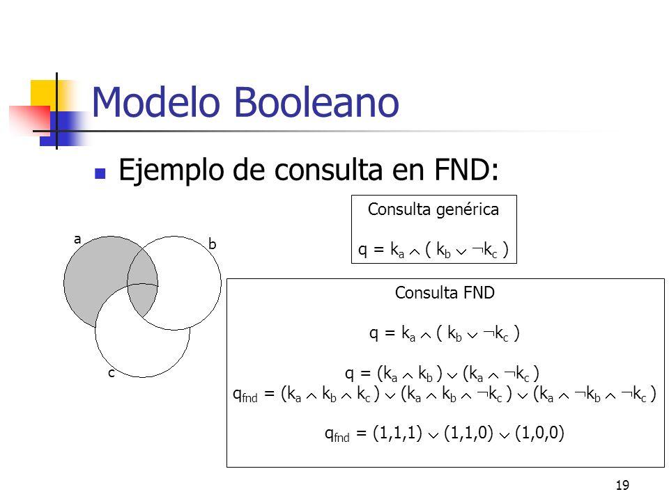 19 Modelo Booleano Ejemplo de consulta en FND: a b c Consulta genérica q = k a ( k b k c ) Consulta FND q = k a ( k b k c ) q = (k a k b ) (k a k c )