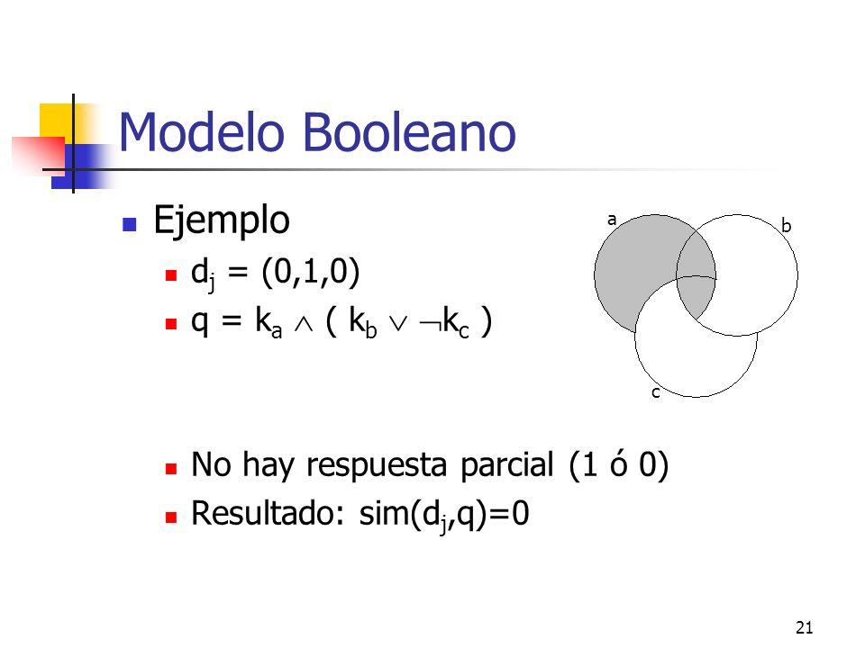 21 Modelo Booleano Ejemplo d j = (0,1,0) q = k a ( k b k c ) No hay respuesta parcial (1 ó 0) Resultado: sim(d j,q)=0 a b c