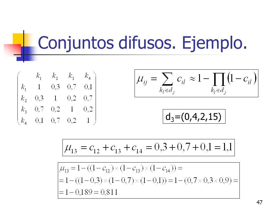 47 Conjuntos difusos. Ejemplo. d 3 =(0,4,2,15)