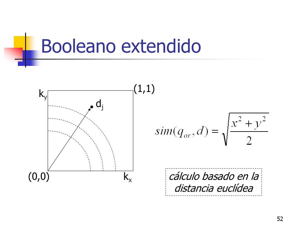 52 Booleano extendido kyky kxkx (0,0) (1,1) djdj cálculo basado en la distancia euclídea