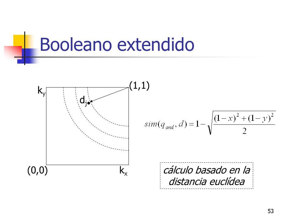53 Booleano extendido kyky kxkx (0,0) (1,1) djdj cálculo basado en la distancia euclídea