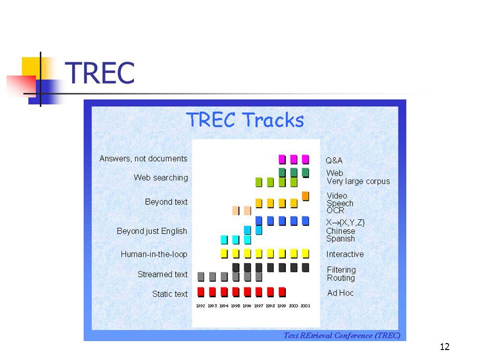 12 TREC