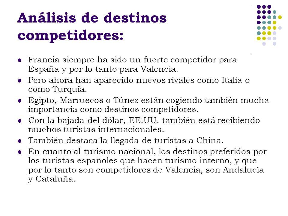 Análisis de destinos competidores: Francia siempre ha sido un fuerte competidor para España y por lo tanto para Valencia. Pero ahora han aparecido nue