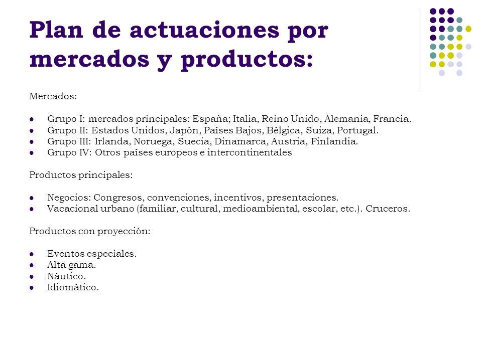 Plan de actuaciones por mercados y productos: Mercados: Grupo I: mercados principales: España; Italia, Reino Unido, Alemania, Francia. Grupo II: Estad