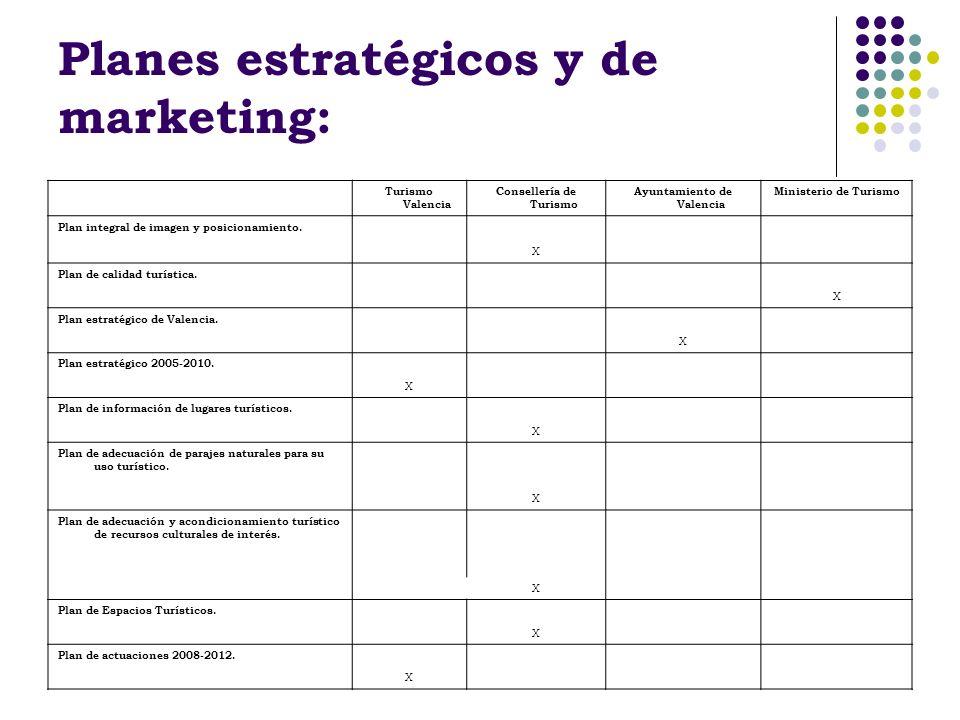 Planes estratégicos y de marketing: Turismo Valencia Consellería de Turismo Ayuntamiento de Valencia Ministerio de Turismo Plan integral de imagen y p