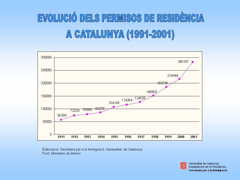 Elaboració: Secretaria per a la Immigració, Generalitat de Catalunya. Font: Ministerio de Interior.