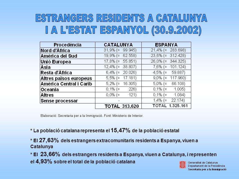 * El 23,66% dels estrangers residents a Espanya, viuen a Catalunya, i representen el 4,93% sobre el total de la població catalana * La població catala