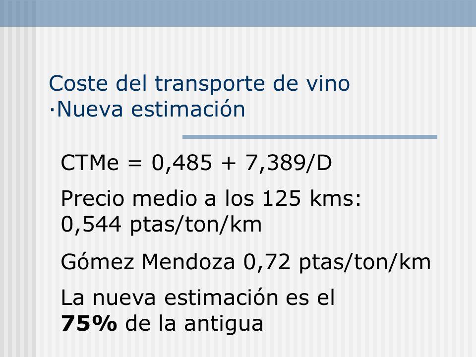 Coste del transporte de vino ·Nueva estimación CTMe = 0,485 + 7,389/D Gómez Mendoza 0,72 ptas/ton/km La nueva estimación es el 75% de la antigua Precio medio a los 125 kms: 0,544 ptas/ton/km