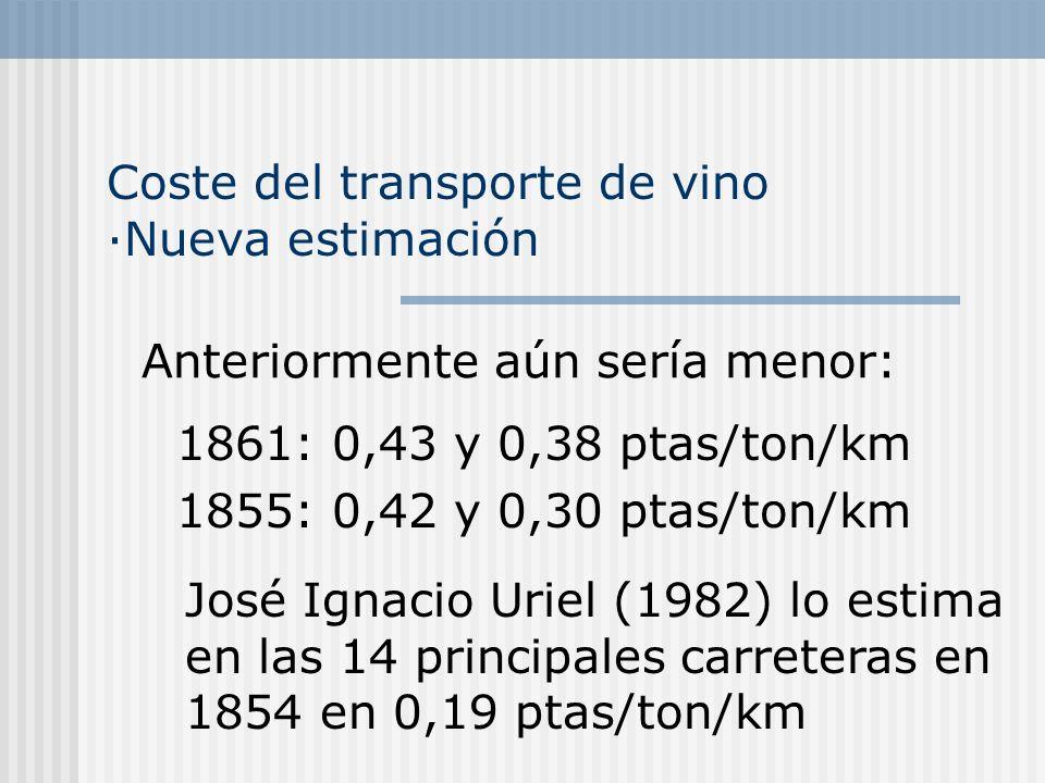 Coste del transporte de vino ·Nueva estimación Anteriormente aún sería menor: 1861: 0,43 y 0,38 ptas/ton/km 1855: 0,42 y 0,30 ptas/ton/km José Ignacio Uriel (1982) lo estima en las 14 principales carreteras en 1854 en 0,19 ptas/ton/km