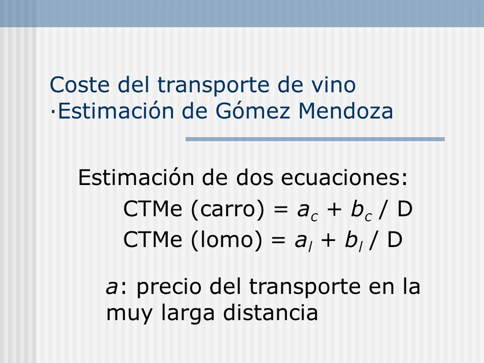 Coste del transporte de vino ·Estimación de Gómez Mendoza Resultados: CTMe (carro) = 0,6011 + 3,063/D CTMe (lomo) = 1,0585 + 3,2012/D Resultados (259 recorridos): CTMe (carro) = 0,495 + 5,299/D CTMe (lomo) = 0,981 + 7,584/D