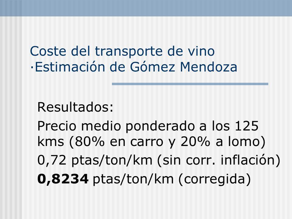 Coste del transporte de vino ·Estimación de Gómez Mendoza Resultados: Precio medio ponderado a los 125 kms (80% en carro y 20% a lomo) 0,72 ptas/ton/km (sin corr.