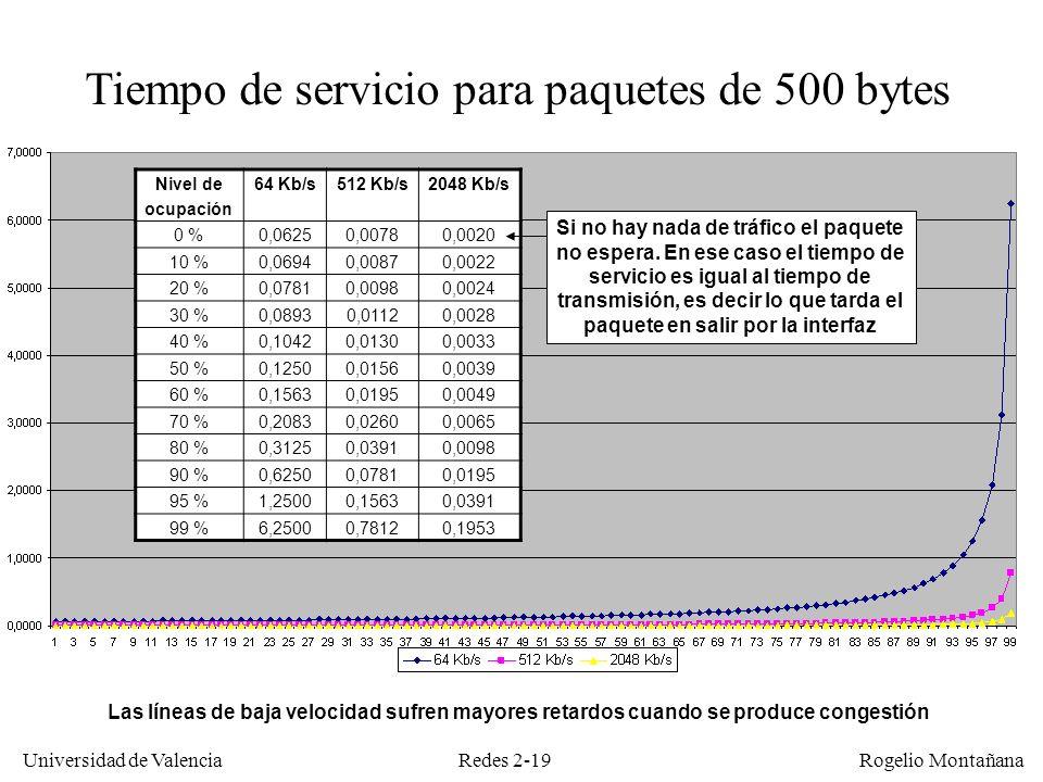 Redes 2-19 Universidad de Valencia Rogelio Montañana Tiempo de servicio para paquetes de 500 bytes Las líneas de baja velocidad sufren mayores retardo