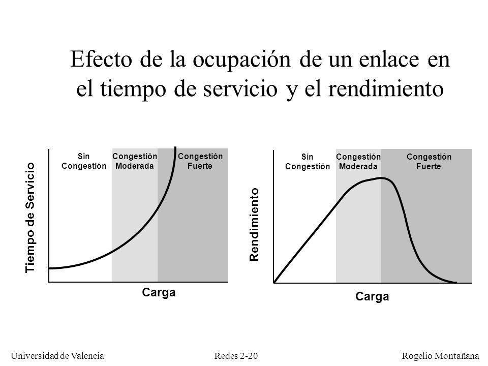 Redes 2-20 Universidad de Valencia Rogelio Montañana Carga Rendimiento Sin Congestión Fuerte Congestión Moderada Efecto de la ocupación de un enlace e