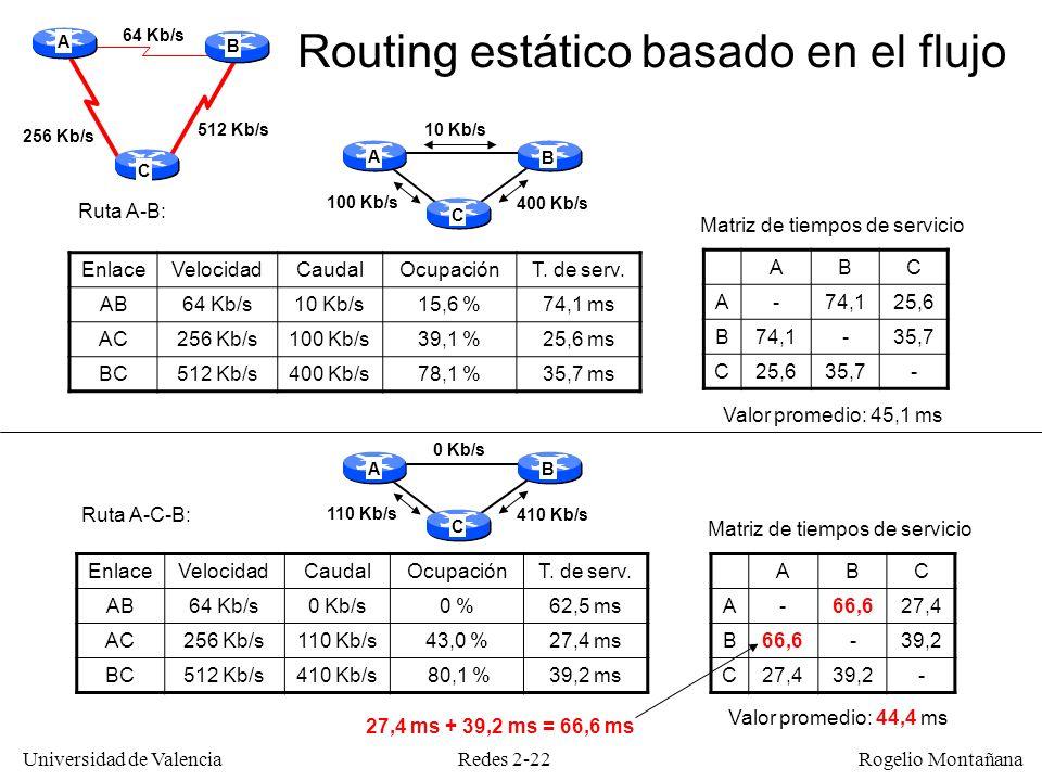 Redes 2-22 Universidad de Valencia Rogelio Montañana EnlaceVelocidadCaudalOcupaciónT. de serv. AB64 Kb/s10 Kb/s15,6 %74,1 ms AC256 Kb/s100 Kb/s39,1 %2