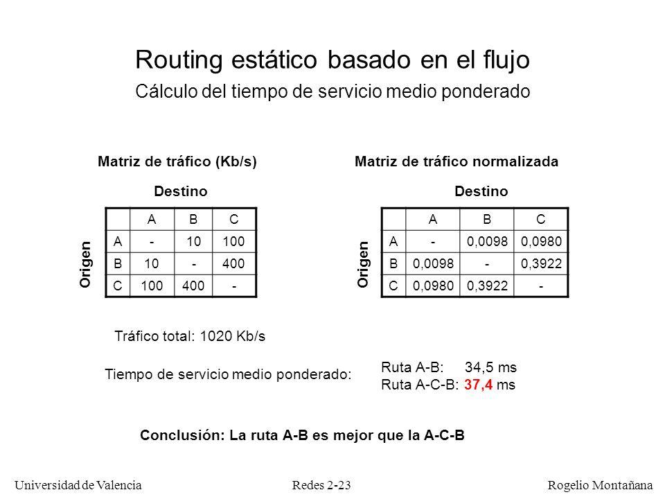Redes 2-23 Universidad de Valencia Rogelio Montañana Routing estático basado en el flujo Cálculo del tiempo de servicio medio ponderado Matriz de tráf