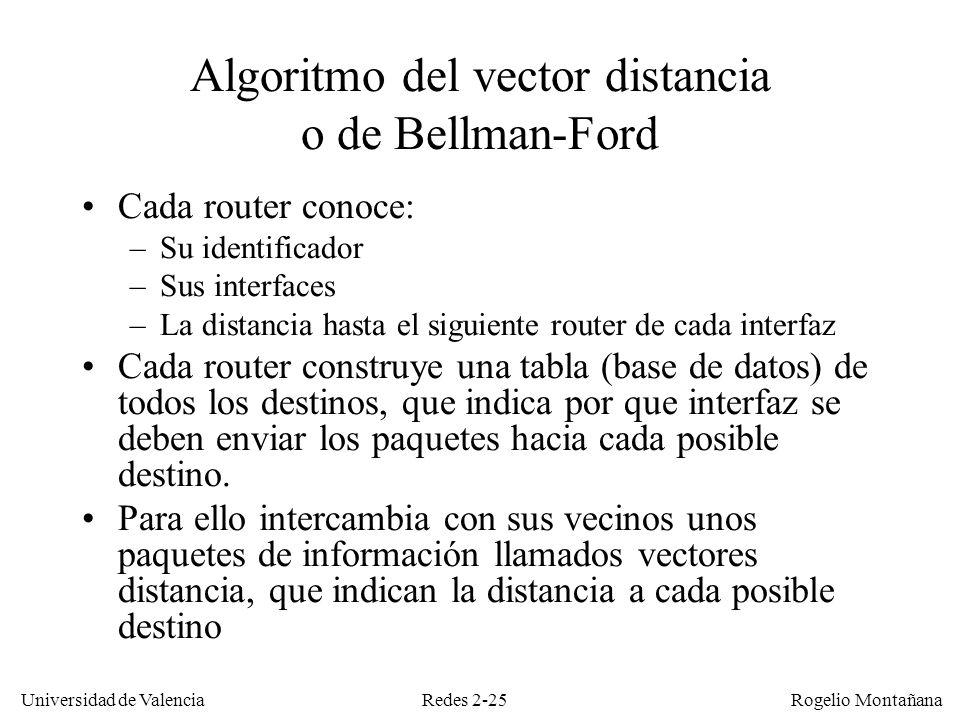 Redes 2-25 Universidad de Valencia Rogelio Montañana Algoritmo del vector distancia o de Bellman-Ford Cada router conoce: –Su identificador –Sus inter