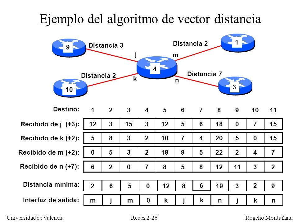 Redes 2-26 Universidad de Valencia Rogelio Montañana j k m n Distancia 3 Distancia 2 Distancia 7 Distancia 2 0532199522247 6207858121132 5832107420501