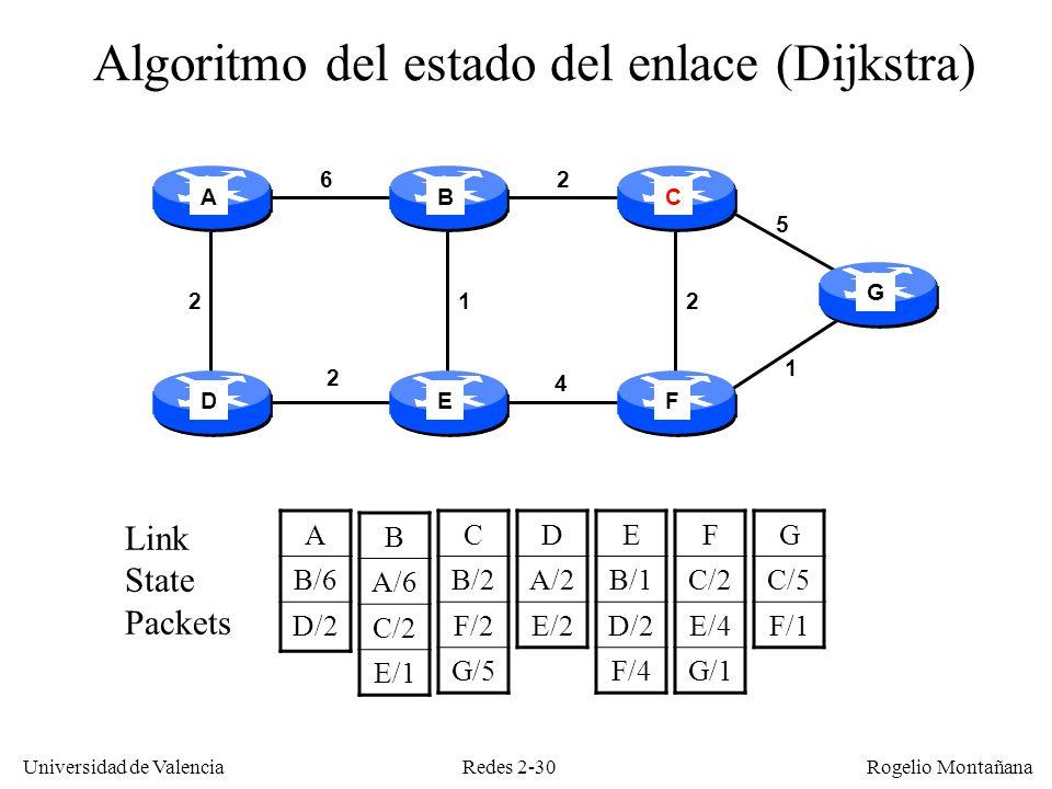 Redes 2-30 Universidad de Valencia Rogelio Montañana A B/6 D/2 B A/6 C/2 E/1 C B/2 F/2 G/5 D A/2 E/2 E B/1 D/2 F/4 F C/2 E/4 G/1 G C/5 F/1 Link State