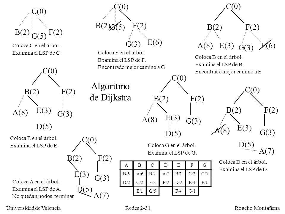 Redes 2-31 Universidad de Valencia Rogelio Montañana C(0) G(5) B(2)F(2) Coloca C en el árbol. Examina el LSP de C G(5) C(0) B(2)F(2) G(3) E(6) Coloca