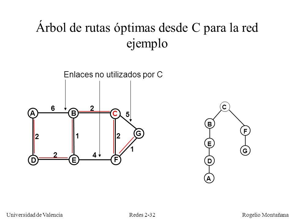 Redes 2-32 Universidad de Valencia Rogelio Montañana Árbol de rutas óptimas desde C para la red ejemplo C A G DE F C B 6 2 2 2 1 4 1 2 5 B E D A F G E