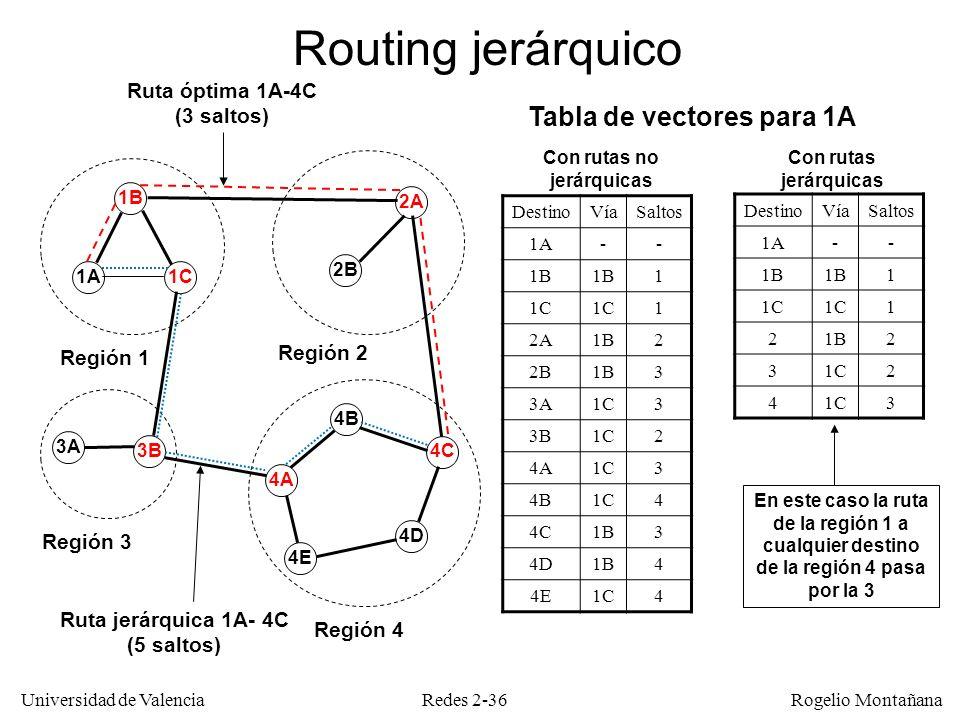 Redes 2-36 Universidad de Valencia Rogelio Montañana 1A 1B 1C 3A 3B 4A 4E 4D 4C 4B 2B 2A Región 1 Región 2 Región 3 Región 4 DestinoVíaSaltos 1A-- 1B