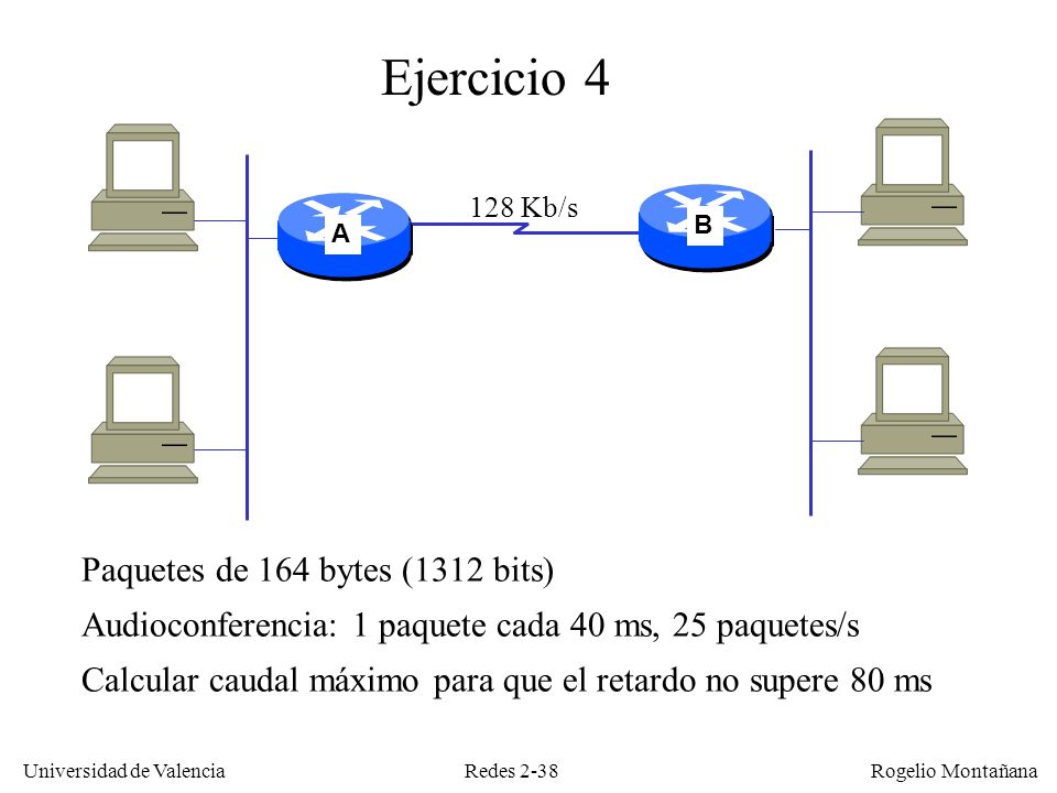 Redes 2-38 Universidad de Valencia Rogelio Montañana 128 Kb/s A B Ejercicio 4 Paquetes de 164 bytes (1312 bits) Audioconferencia: 1 paquete cada 40 ms