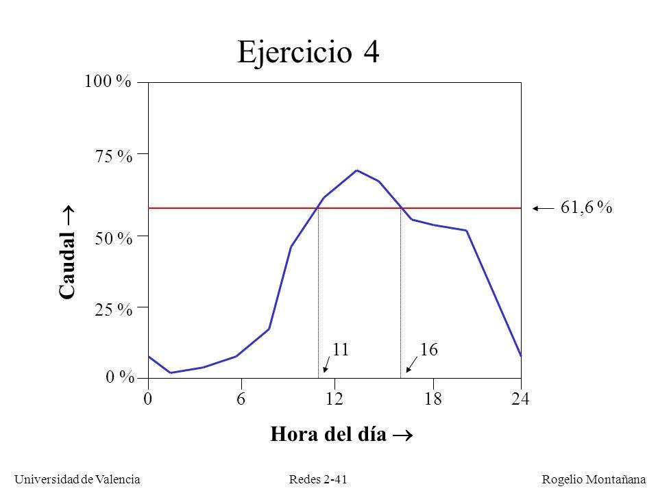 Redes 2-41 Universidad de Valencia Rogelio Montañana Caudal Hora del día Ejercicio 4 06241812 0 % 100 % 1116 25 % 50 % 75 % 61,6 %