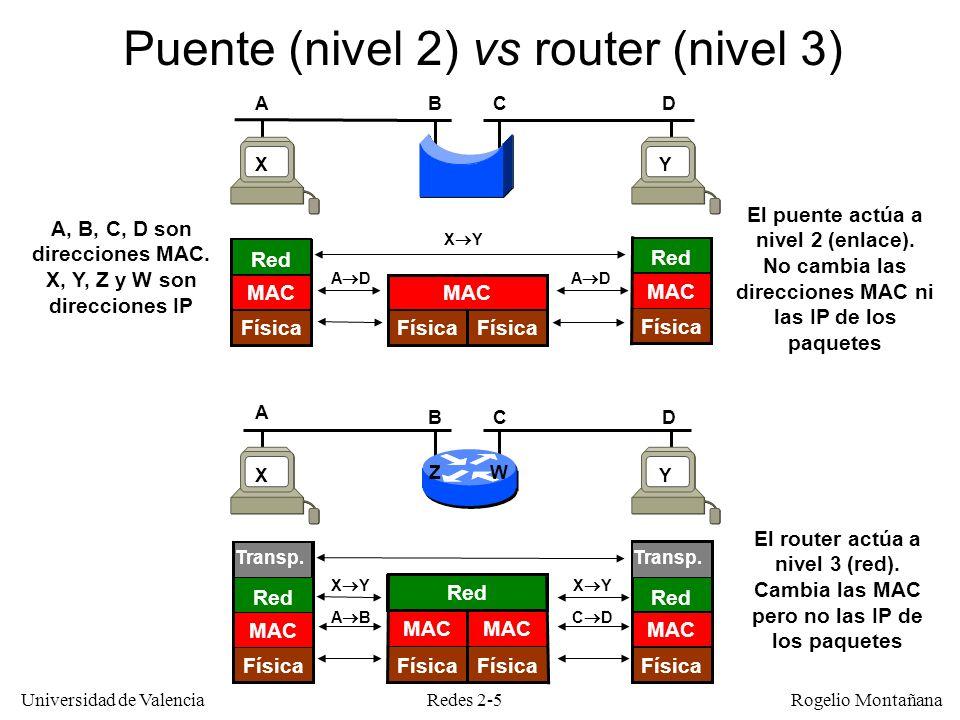Redes 2-5 Universidad de Valencia Rogelio Montañana Puente (nivel 2) vs router (nivel 3) Física MAC Red Física MAC Red Física MAC Física MAC Transp. R