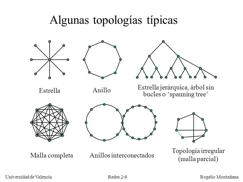 Redes 2-9 Universidad de Valencia Rogelio Montañana Algunas topologías típicas Estrella Anillo Estrella jerárquica, árbol sin bucles o spanning tree M