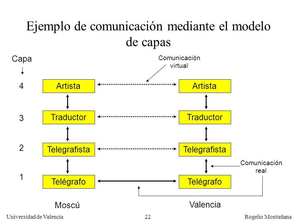 Universidad de Valencia Rogelio Montañana 22 Telegrafista Telégrafo Traductor Artista Telegrafista Telégrafo Traductor Artista Ejemplo de comunicación