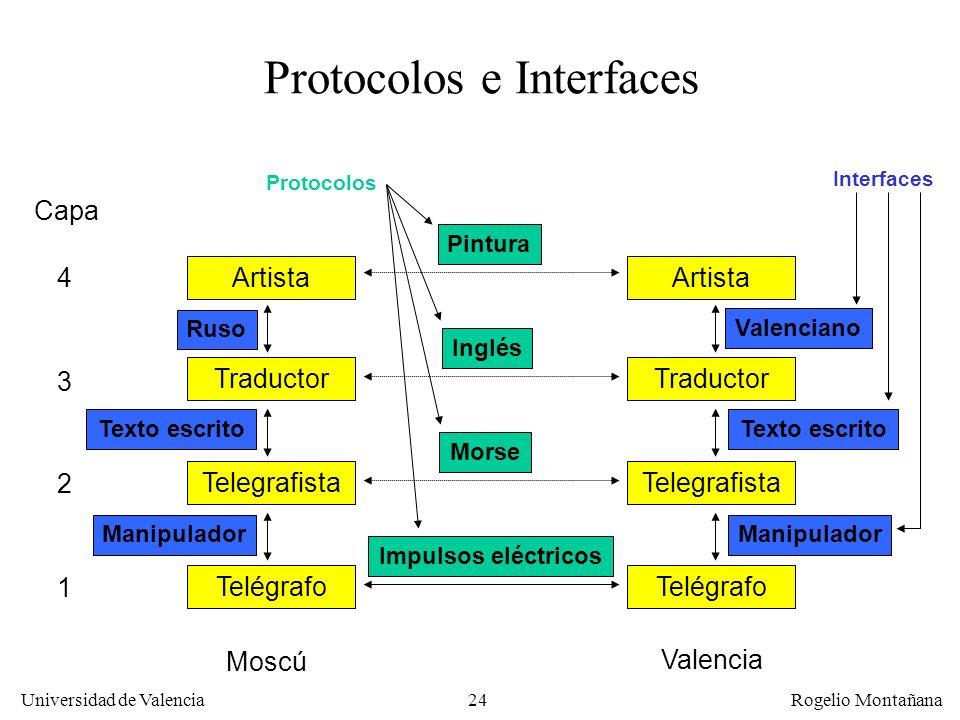 Universidad de Valencia Rogelio Montañana 24 Telegrafista Telégrafo Traductor Artista Telegrafista Telégrafo Traductor Artista Protocolos e Interfaces