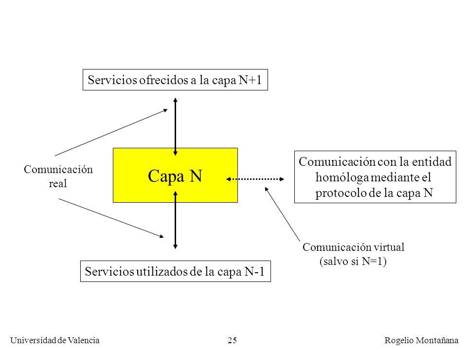 Universidad de Valencia Rogelio Montañana 25 Capa N Servicios utilizados de la capa N-1 Servicios ofrecidos a la capa N+1 Comunicación con la entidad