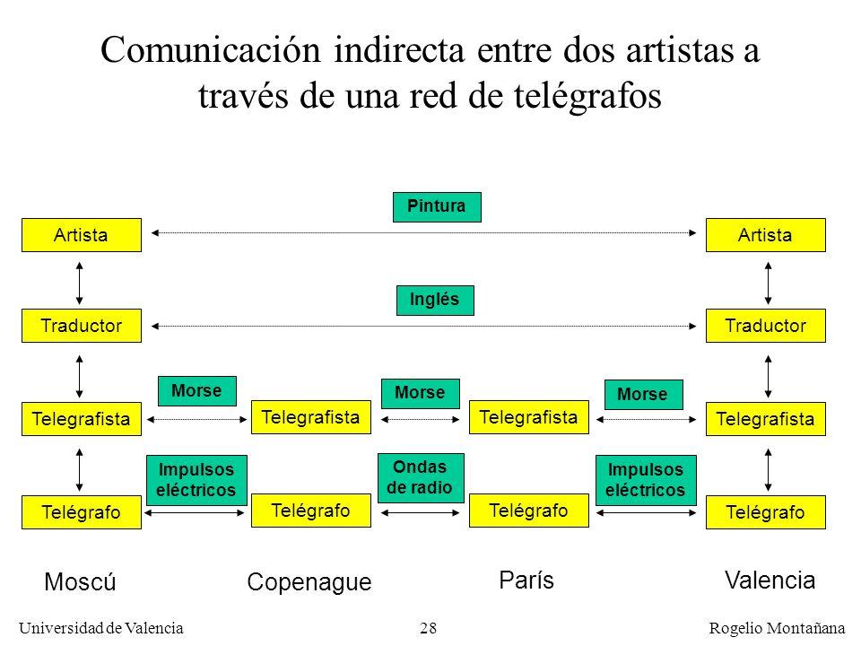 Universidad de Valencia Rogelio Montañana 28 Telegrafista Telégrafo Traductor Artista Telegrafista Telégrafo Traductor Artista Comunicación indirecta