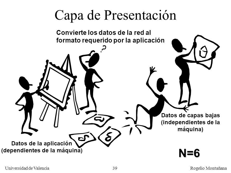 Universidad de Valencia Rogelio Montañana 39 Capa de Presentación Datos de la aplicación (dependientes de la máquina) Datos de capas bajas (independie