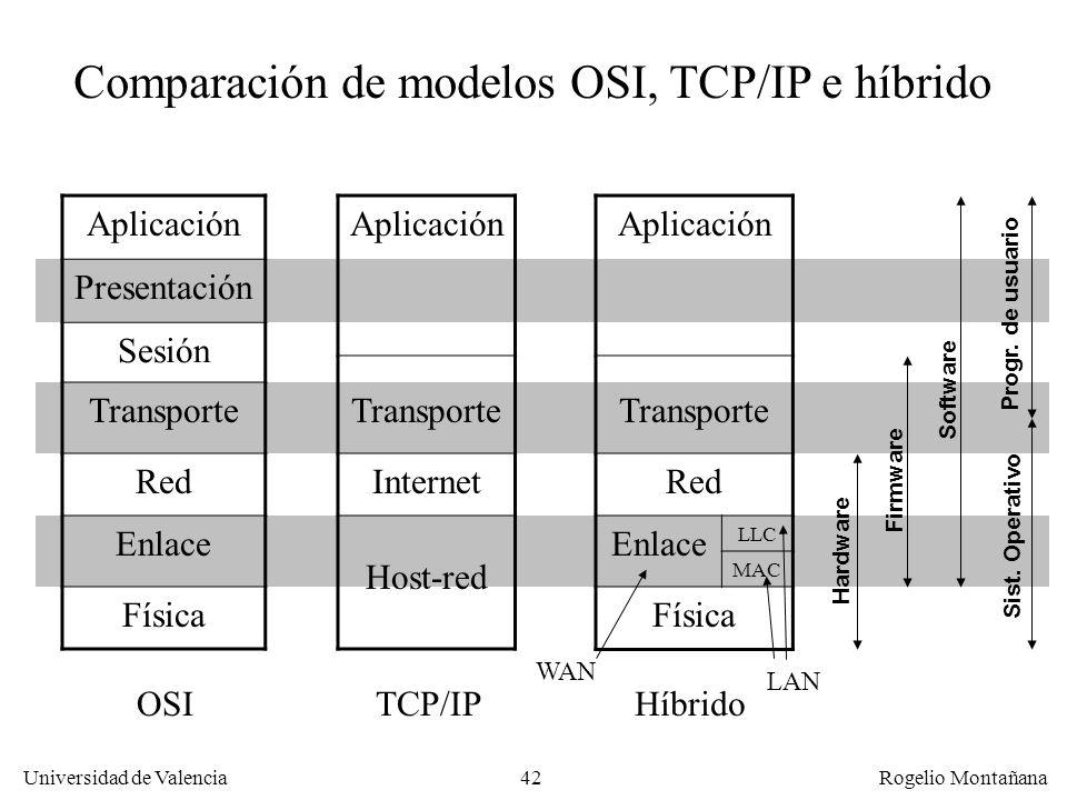 Universidad de Valencia Rogelio Montañana 42 Aplicación Presentación Sesión Transporte Red Enlace Física Aplicación Transporte Internet Host-red Compa
