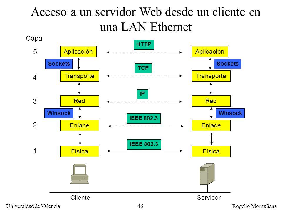 Universidad de Valencia Rogelio Montañana 46 Acceso a un servidor Web desde un cliente en una LAN Ethernet Capa 1 2 3 4 HTTP TCP IP IEEE 802.3 Sockets