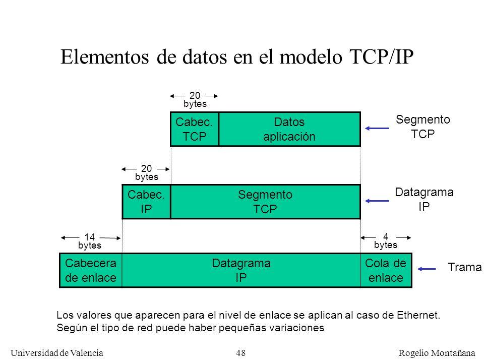 Universidad de Valencia Rogelio Montañana 48 Cabecera de enlace Datagrama IP Cola de enlace Cabec. IP Segmento TCP Cabec. TCP Datos aplicación Element
