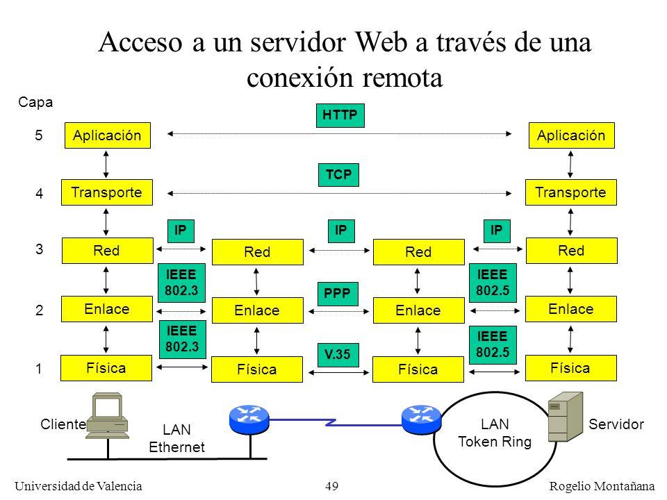 Universidad de Valencia Rogelio Montañana 49 Aplicación Acceso a un servidor Web a través de una conexión remota Capa 1 2 3 4 HTTP TCP IP ClienteServi