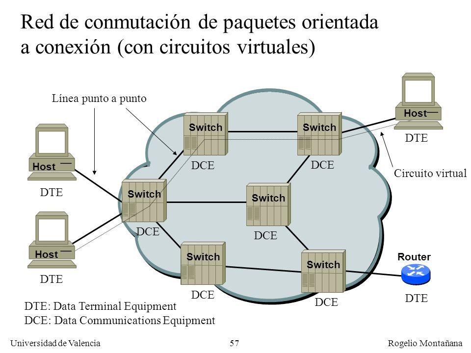 Universidad de Valencia Rogelio Montañana 57 Red de conmutación de paquetes orientada a conexión (con circuitos virtuales) DTE DTE: Data Terminal Equi