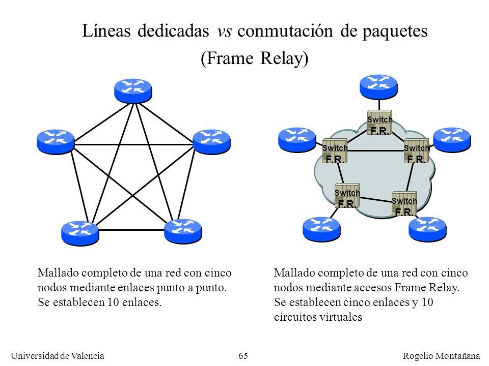 Universidad de Valencia Rogelio Montañana 65 Líneas dedicadas vs conmutación de paquetes (Frame Relay) Switch F.R. Switch F.R. Switch F.R. Switch F.R.