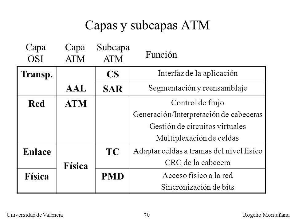 Universidad de Valencia Rogelio Montañana 70 Capas y subcapas ATM Transp. AAL CS Interfaz de la aplicación SAR Segmentación y reensamblaje RedATM Cont