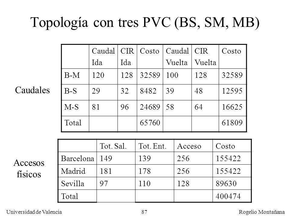 Universidad de Valencia Rogelio Montañana 87 Topología con tres PVC (BS, SM, MB) Caudal Ida CIR Ida CostoCaudal Vuelta CIR Vuelta Costo B-M12012832589