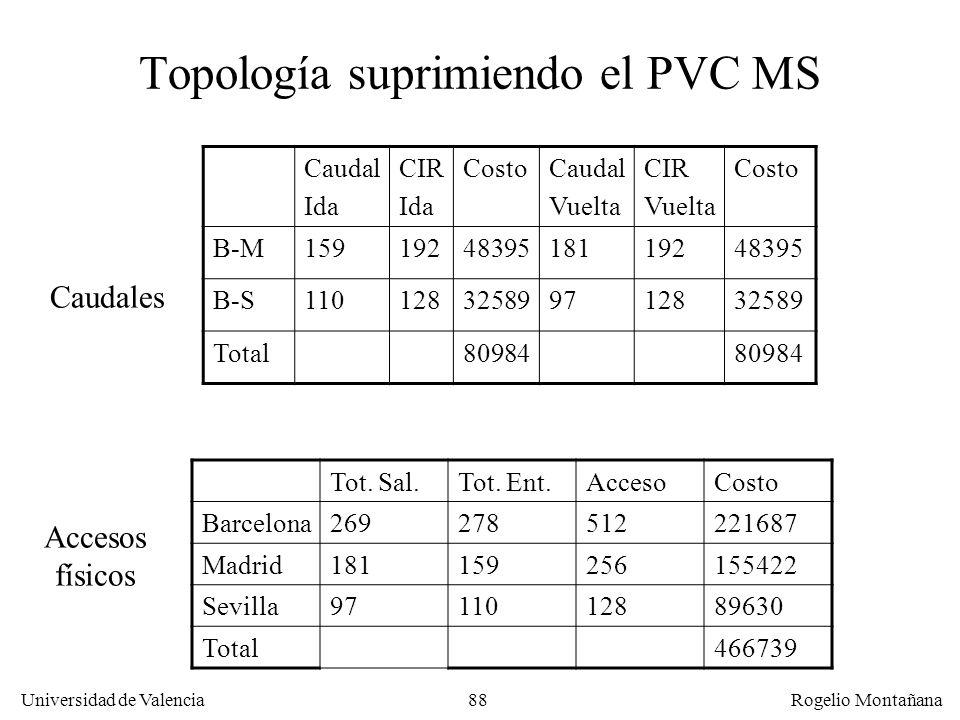 Universidad de Valencia Rogelio Montañana 88 Topología suprimiendo el PVC MS Caudal Ida CIR Ida CostoCaudal Vuelta CIR Vuelta Costo B-M159192483951811