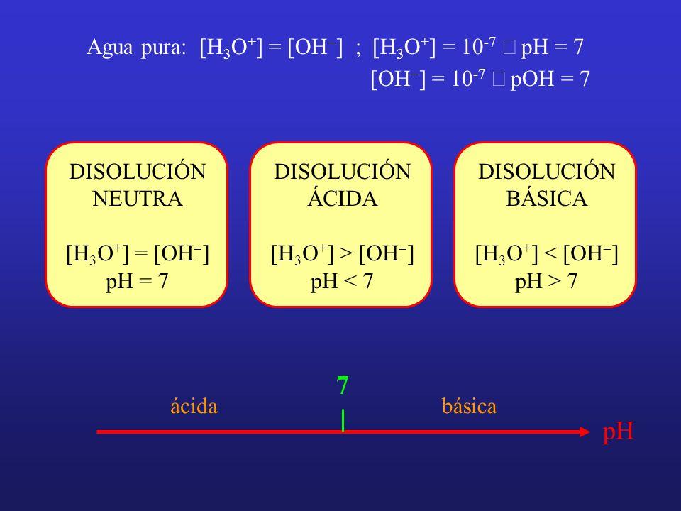 Agua pura: [H 3 O + ] = [OH ] ; [H 3 O + ] = 10 -7 pH = 7 [OH ] = 10 -7 pOH = 7 DISOLUCIÓN NEUTRA [H 3 O + ] = [OH ] pH = 7 DISOLUCIÓN ÁCIDA [H 3 O +