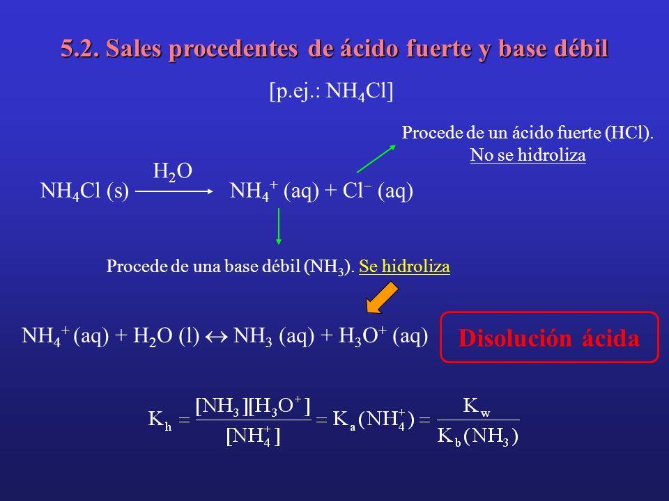 5.2. Sales procedentes de ácido fuerte y base débil [p.ej.: NH 4 Cl] NH 4 Cl (s) H2OH2O NH 4 + (aq) + Cl (aq) Procede de una base débil (NH 3 ). Se hi