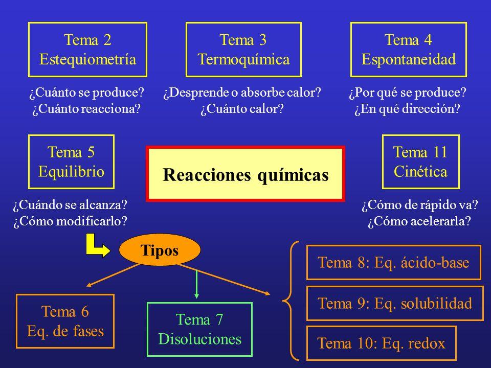 Reacciones químicas ¿Cuánto se produce? ¿Cuánto reacciona? ¿Desprende o absorbe calor? ¿Cuánto calor? Tema 2 Estequiometría Tema 3 Termoquímica Tema 4