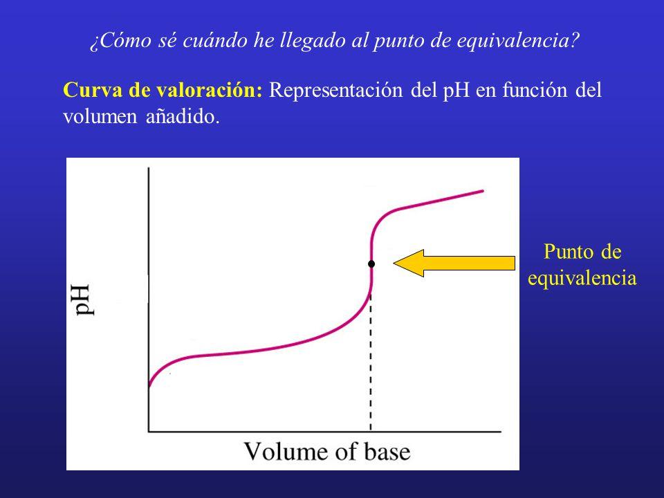 ¿Cómo sé cuándo he llegado al punto de equivalencia? Curva de valoración: Representación del pH en función del volumen añadido. Punto de equivalencia
