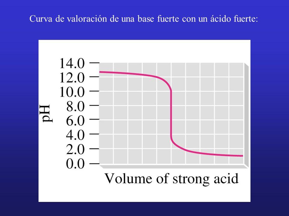 Curva de valoración de una base fuerte con un ácido fuerte: