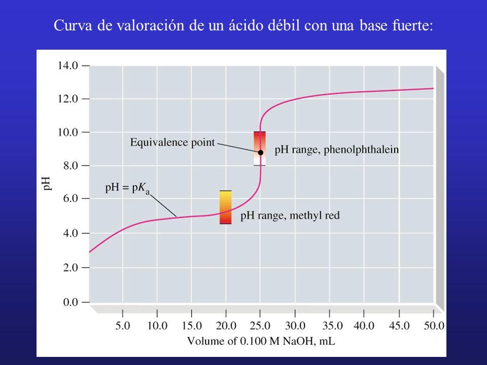 Curva de valoración de un ácido débil con una base fuerte: